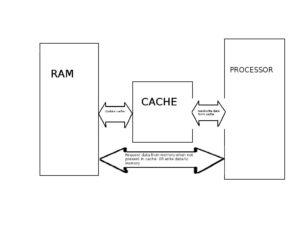 cache memory block diagram