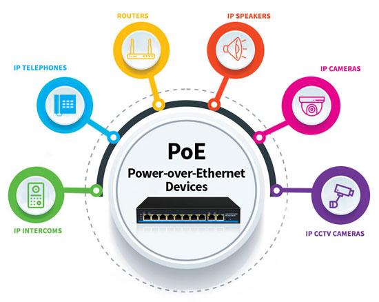 power over ethernet technology